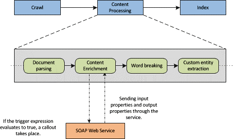 content processing works for SharePoint 2013