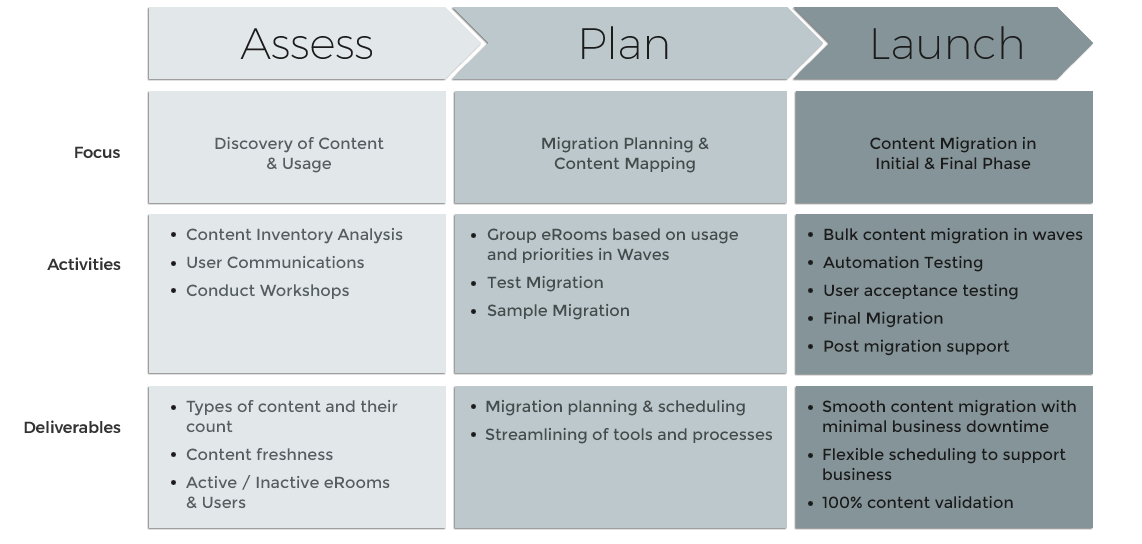 eRoom to Office 365 Migration Process