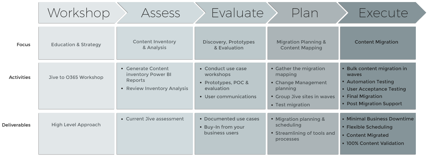 Jive to Office 365 Migration Process