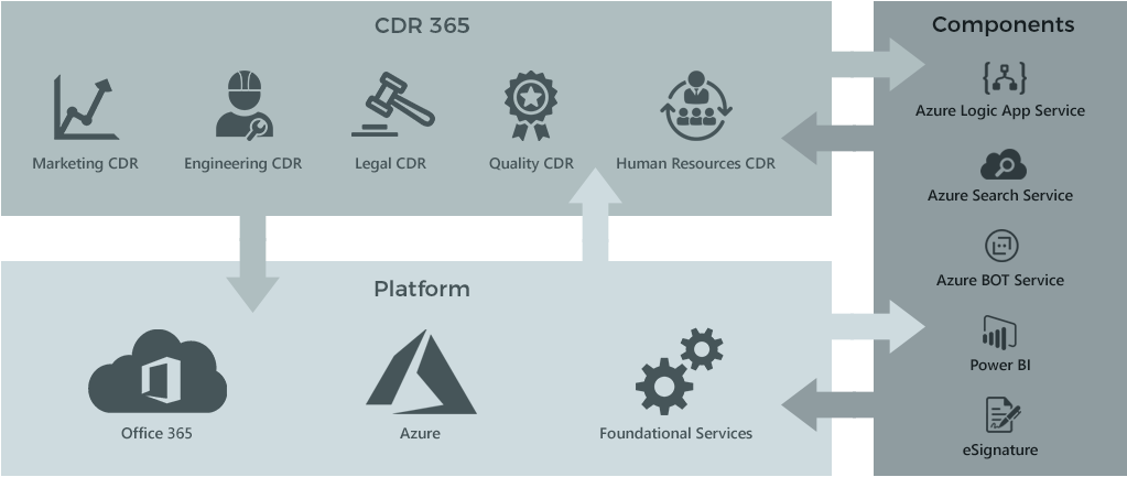 CDR 365 Application Architecture