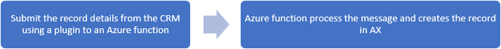 Integrating Dynamics 365 for Finance & Operations (AX) with Dynamics CRM using Azure Function