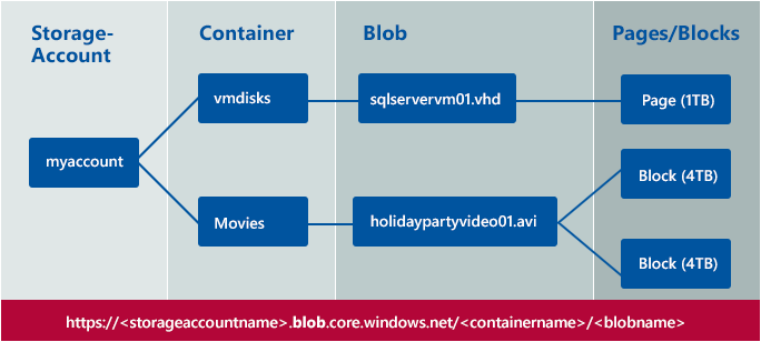 Overview of Azure Blob Storage