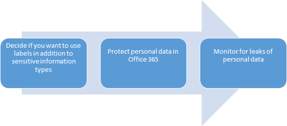 Best Practices for Microsoft Information Protection