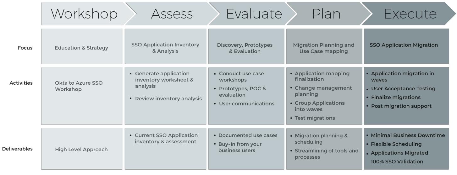 Okta to EM+S Migration Process