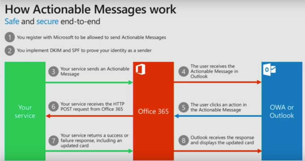Takeaways on Microsoft 365 from the Ignite Tour