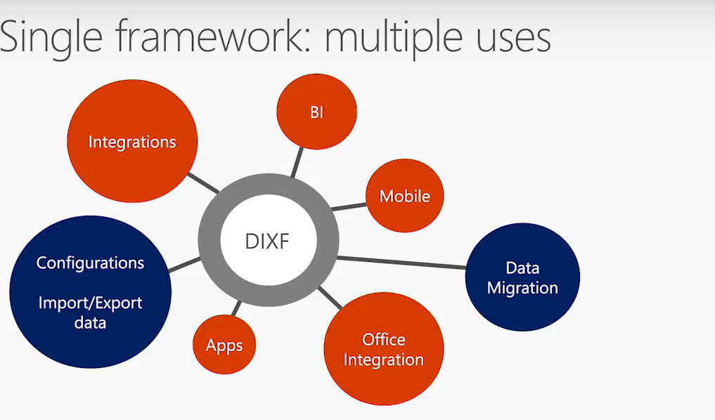 Data Management Overview in Dynamics 365 for Finance and Operations