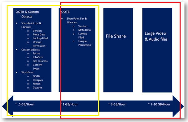 Speed-up The Migration From SharePoint On-Premise To SharePoint Online