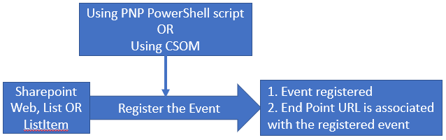 Understanding SharePoint Remote Event Receivers Underlying Architecture