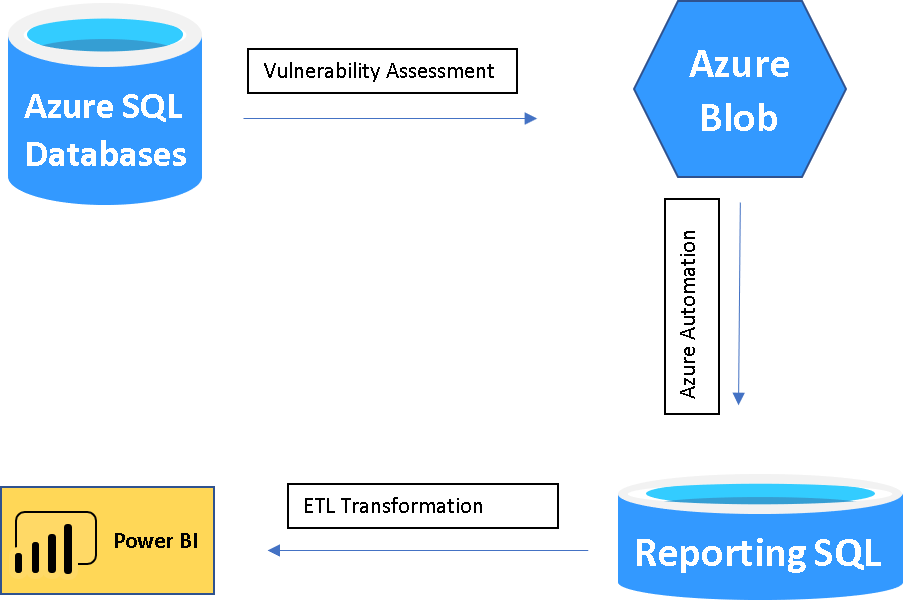 Consolidating Azure SQL Vulnerability Scan Reports Across Databases