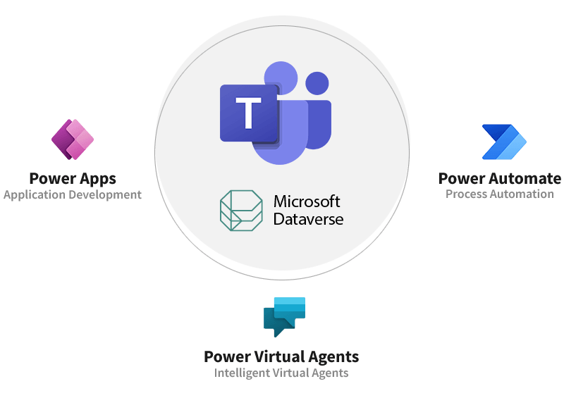 Advanced Features of Dataverse for Teams